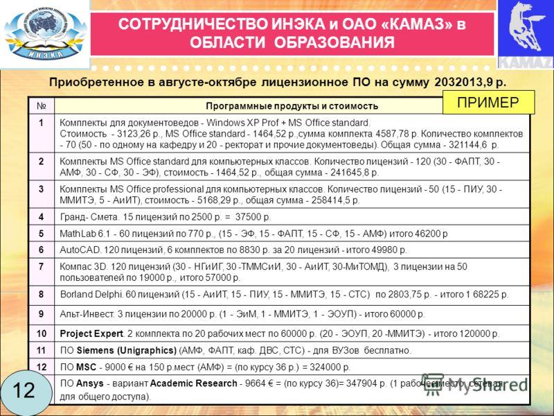 СОТРУДНИЧЕСТВО ИНЭКА и ОАО «КАМАЗ» в ОБЛАСТИ ОБРАЗОВАНИЯ 12 Приобретенное в августе-октябре лицензионное ПО на сумму 2032013,9 р. Программные продукты и стоимость 1Комплекты для документоведов - Windows XP Prof + MS Office standard. Стоимость - 3123,