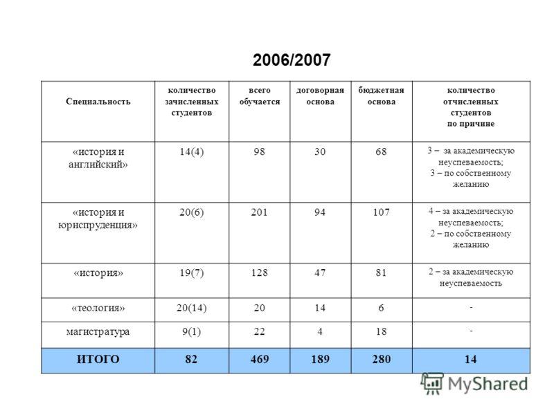 2006/2007 Специальность количество зачисленных студентов всего обучается договорная основа бюджетная основа количество отчисленных студентов по причине «история и английский» 14(4)983068 3 – за академическую неуспеваемость; 3 – по собственному желани