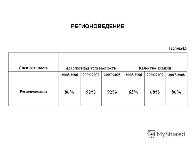 РЕГИОНОВЕДЕНИЕ СпециальностьАбсолютная успеваемостьКачество знаний 2005/20062006/20072007/20082005/20062006/20072007/2008 Регионоведение 86%92% 63%68%86%