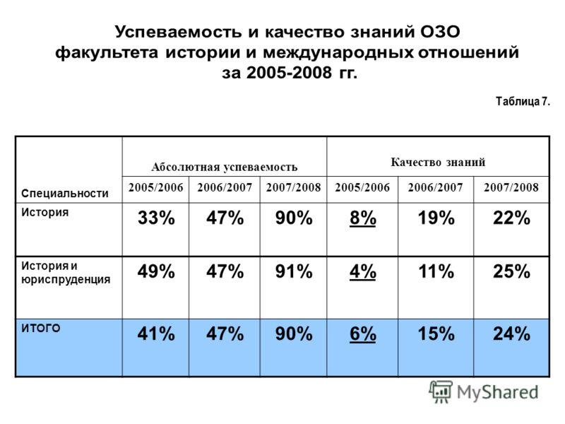 Специальности Абсолютная успеваемость Качество знаний 2005/20062006/20072007/20082005/20062006/20072007/2008 История 33%47%90%8%19%22% История и юриспруденция 49%47%91%4%11%25% ИТОГО 41%47%90%6%15%24%