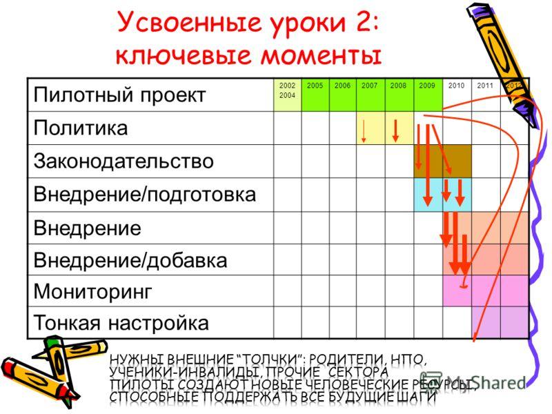 Усвоенные уроки 2: ключевые моменты Пилотный проект 2002 2004 20052006200720082009201020112012 Политика Законодательство Внедрение/подготовка Внедрение Внедрение/добавка Мониторинг Тонкая настройка