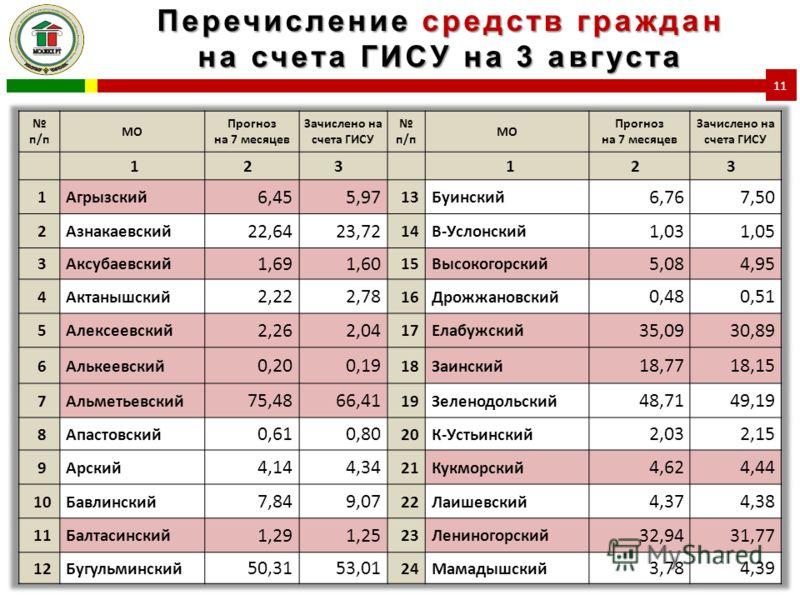 Перечисление средств граждан на счета ГИСУ на 3 августа 11