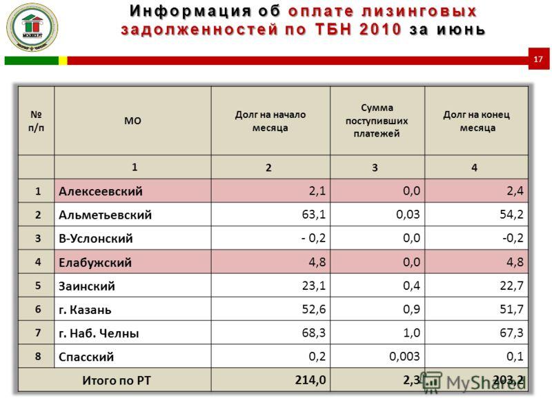 Информация об оплате лизинговых задолженностей по ТБН 2010 за июнь 17