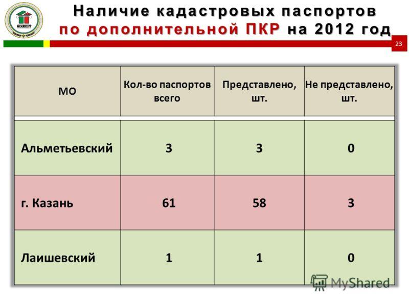 Наличие кадастровых паспортов по дополнительной ПКР на 2012 год 23