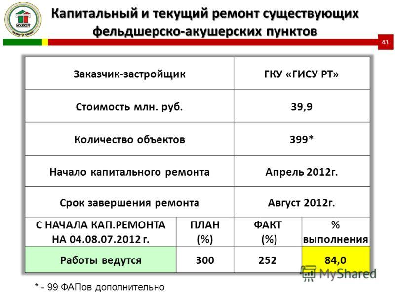 Капитальный и текущий ремонт существующих фельдшерско-акушерских пунктов * - 99 ФАПов дополнительно 43