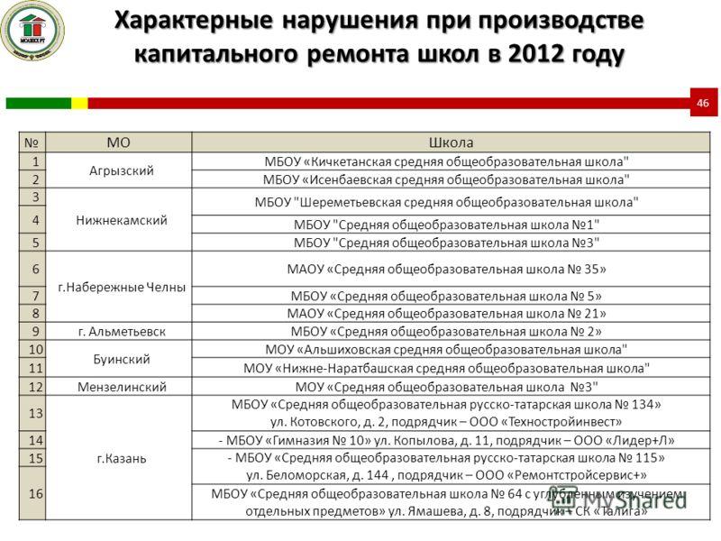 МОШкола 1 Агрызский МБОУ «Кичкетанская средняя общеобразовательная школа