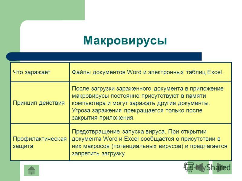 Макровирусы Что заражаетФайлы документов Word и электронных таблиц Excel. Принцип действия После загрузки зараженного документа в приложение макровирусы постоянно присутствуют в памяти компьютера и могут заражать другие документы. Угроза заражения пр