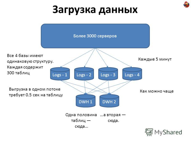 Загрузка данных Logs - 1Logs - 4Logs - 3Logs - 2 Более 3000 серверов DWH 1DWH 2 Каждые 5 минут Как можно чаще Все 4 базы имеют одинаковую структуру. Каждая содержит 300 таблиц Одна половина таблиц сюда… …а вторая сюда. Выгрузка в одном потоке требует