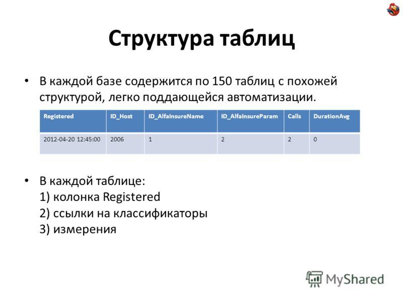 Структура таблиц В каждой базе содержится по 150 таблиц с похожей структурой, легко поддающейся автоматизации. В каждой таблице: 1) колонка Registered 2) ссылки на классификаторы 3) измерения RegisteredID_HostID_AlfaInsureNameID_AlfaInsureParamCallsD