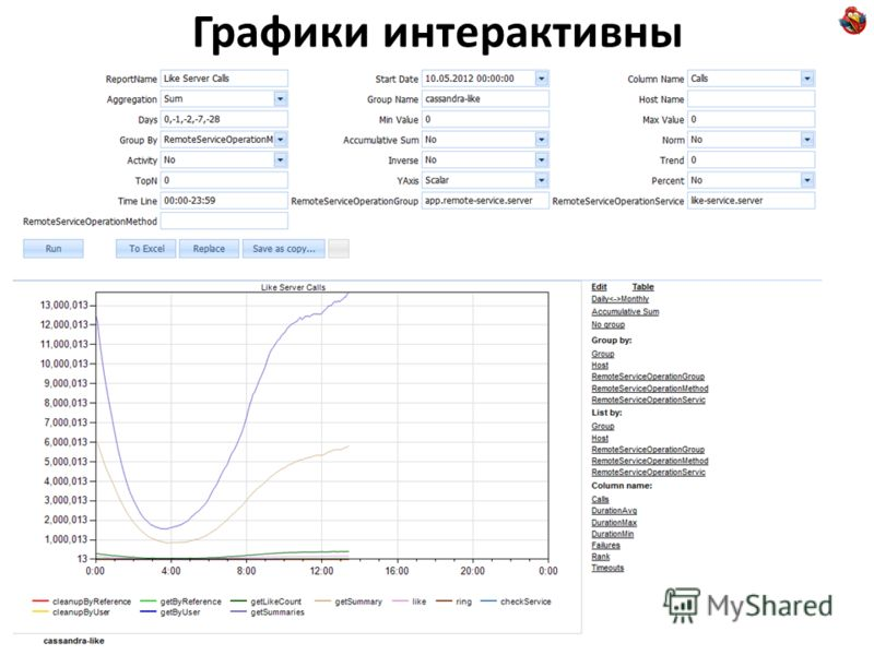 Графики интерактивны