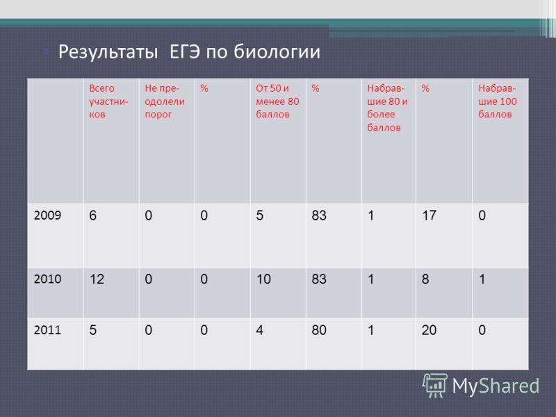 Результаты ЕГЭ по русскому языку Всего участни- ков Не пре- одолели порог %От 50 и менее 80 баллов %Набрав- шие 80 и более баллов %Набрав- шие 100 баллов 2009 6005831170 2010 12001083181 2011 5004801200 Результаты ЕГЭ по биологии