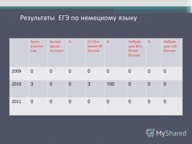 Результаты ЕГЭ по русскому языку Всего участни- ков Не пре- одоле-- ли порог %От 50 и менее 80 баллов %Набрав- шие 80 и более баллов %Набрав- шие 100 баллов 2009 00000000 2010 3003100000 2011 00000000 Результаты ЕГЭ по немецкому языку