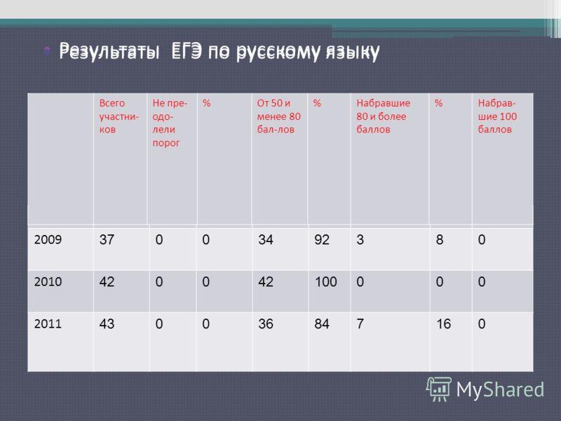 Результаты ЕГЭ по русскому языку 2009 37003492380 2010 4200 100000 2011 430036847160 Всего участни- ков Не пре- одо- лели порог %От 50 и менее 80 бал-лов %Набравшие 80 и более баллов %Набрав- шие 100 баллов Результаты ЕГЭ по русскому языку