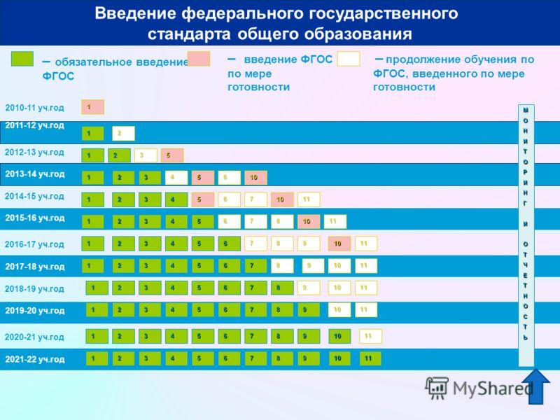 2010-11 уч.год 2011-12 уч.год – обязательное введение ФГОС – введение ФГОС по мере готовности 1 МОНИТОРИНГИОТЧЕТНОСТЬ 1 Введение федерального государственного стандарта общего образования 2012-13 уч.год 2013-14 уч.год 2014-15 уч.год 2016-17 уч.год 20