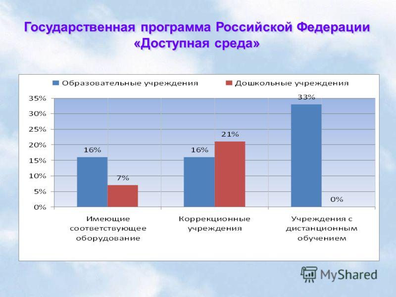 Государственная программа Российской Федерации «Доступная среда»