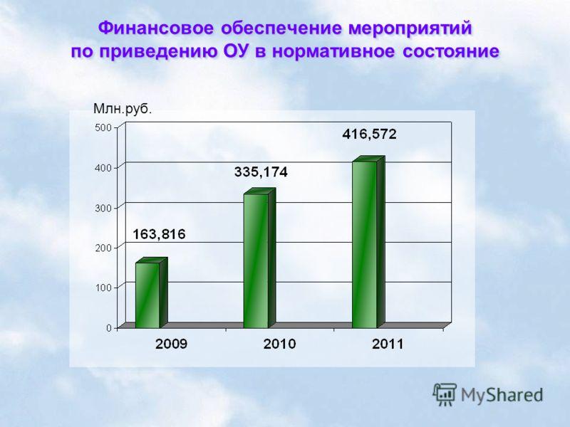 Финансовое обеспечение мероприятий по приведению ОУ в нормативное состояние Млн.руб.