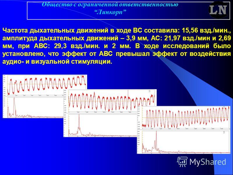 Частота дыхательных движений в ходе ВС составила: 15,56 взд./мин., амплитуда дыхательных движений – 3,9 мм, АС: 21,97 взд./мин и 2,69 мм, при АВС: 29,3 взд./мин. и 2 мм. В ходе исследований было установлено, что эффект от АВС превышал эффект от возде