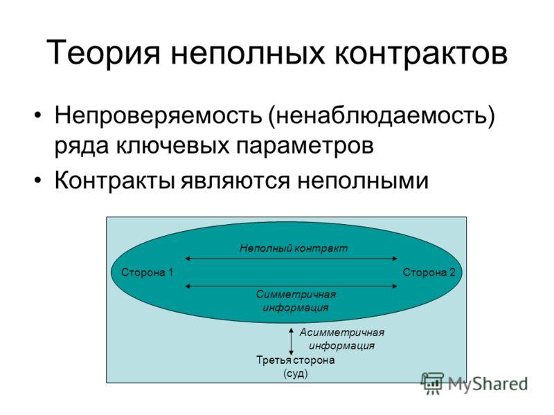 Теория неполных контрактов Непроверяемость (ненаблюдаемость) ряда ключевых параметров Контракты являются неполными Сторона 1Сторона 2 Третья сторона (суд) Асимметричная информация Симметричная информация Неполный контракт