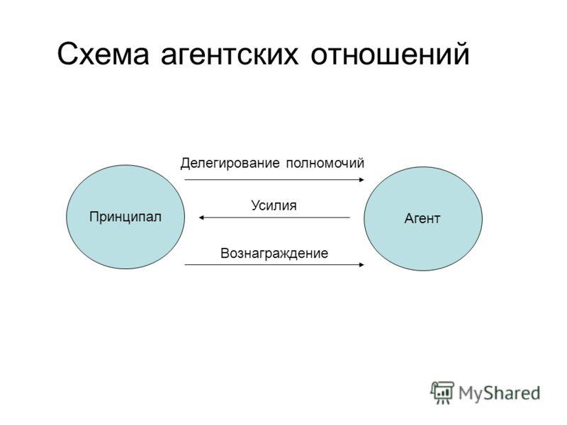 Схема агентских отношений Принципал Агент Делегирование полномочий Усилия Вознаграждение