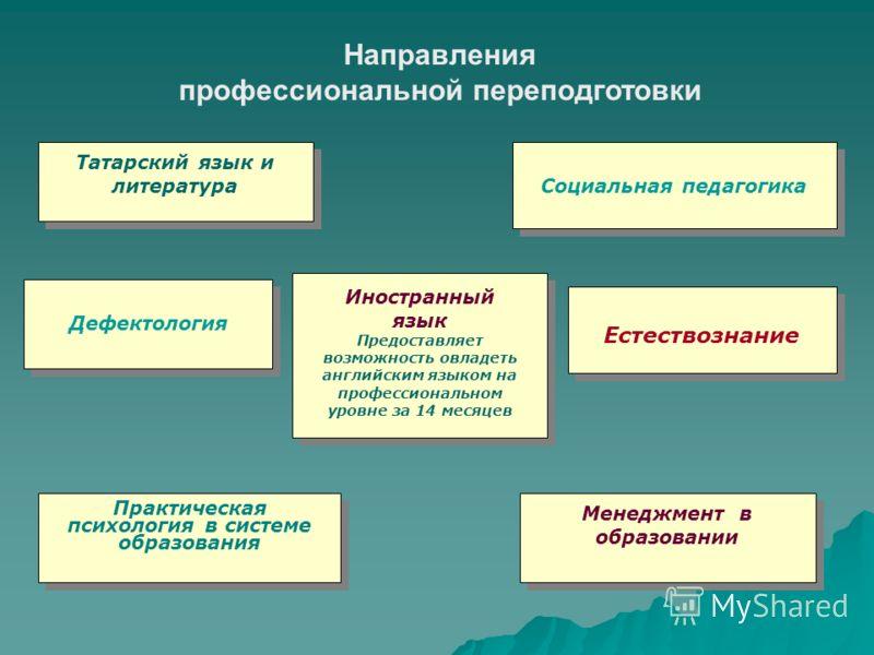 Татарский язык и литература Иностранный язык Предоставляет возможность овладеть английским языком на профессиональном уровне за 14 месяцев Иностранный язык Предоставляет возможность овладеть английским языком на профессиональном уровне за 14 месяцев