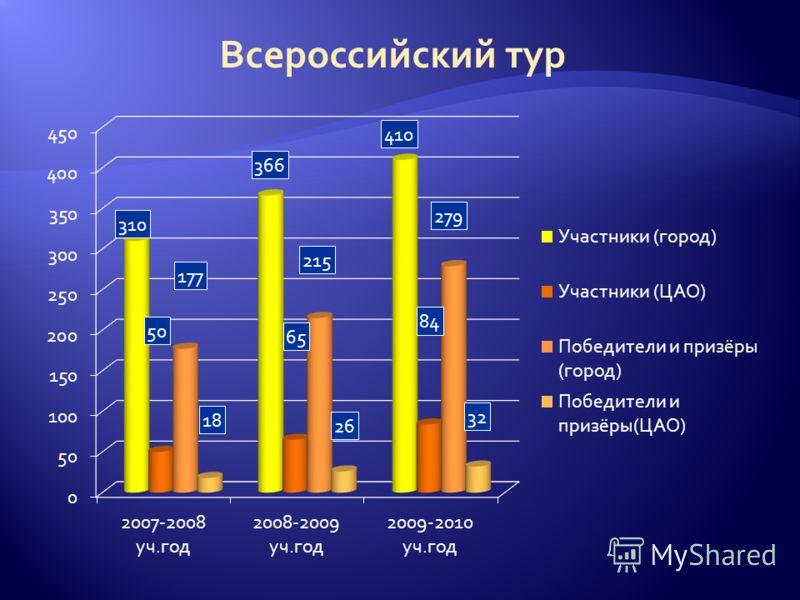 Всероссийский тур