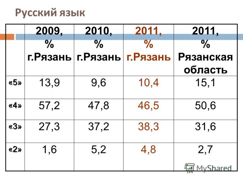 Русский язык 2009, % г.Рязань 2010, % г.Рязань 2011, % г.Рязань 2011, % Рязанская область«5» 13,99,610,415,1 «4» 57,247,846,550,6 «3» 27,337,238,331,6 «2» 1,65,24,82,7
