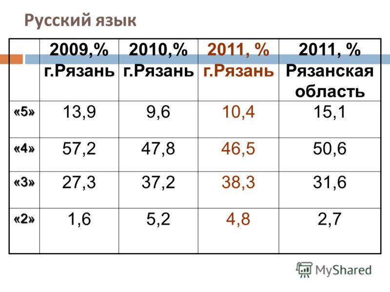 Русский язык 2009,% г.Рязань 2010,% г.Рязань 2011, % г.Рязань 2011, % Рязанская область«5» 13,99,610,415,1 «4» 57,247,846,550,6 «3» 27,337,238,331,6 «2» 1,65,24,82,7