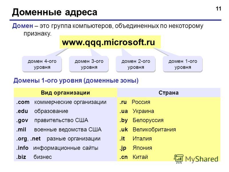 11 Доменные адреса Домен – это группа компьютеров, объединенных по некоторому признаку. www.qqq.microsoft.ru домен 1-ого уровня домен 2-ого уровня домен 3-ого уровня домен 4-ого уровня Домены 1-ого уровня (доменные зоны) Вид организацииСтрана.com ком