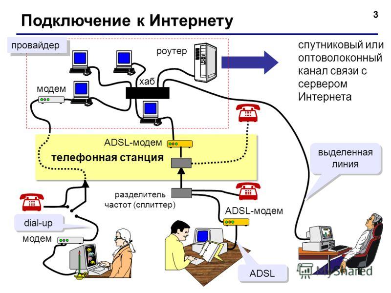 3 Подключение к Интернету спутниковый или оптоволоконный канал связи с сервером Интернета модем разделитель частот (сплиттер) телефонная станция модем ADSL-модем роутер хаб ADSL-модем провайдер dial-up ADSL выделенная линия