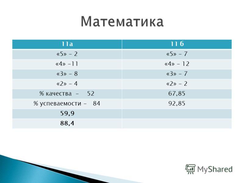 11а11 б «5» - 2«5» - 7 «4» -11«4» - 12 «3» - 8«3» - 7 «2» - 4«2» - 2 % качества - 5267,85 % успеваемости - 8492,85 59,9 88,4