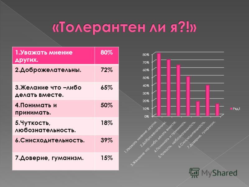 1.Уважать мнение других. 80% 2.Доброжелательны.72% 3.Желание что –либо делать вместе. 65% 4.Понимать и принимать. 50% 5.Чуткость, любознательность. 18% 6.Снисходительность.39% 7.Доверие, гуманизм.15%