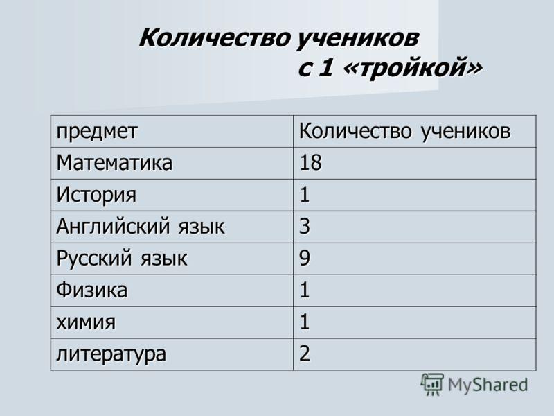 Количество учеников с 1 «тройкой» предмет Количество учеников Математика18 История1 Английский язык 3 Русский язык 9 Физика1 химия1 литература2