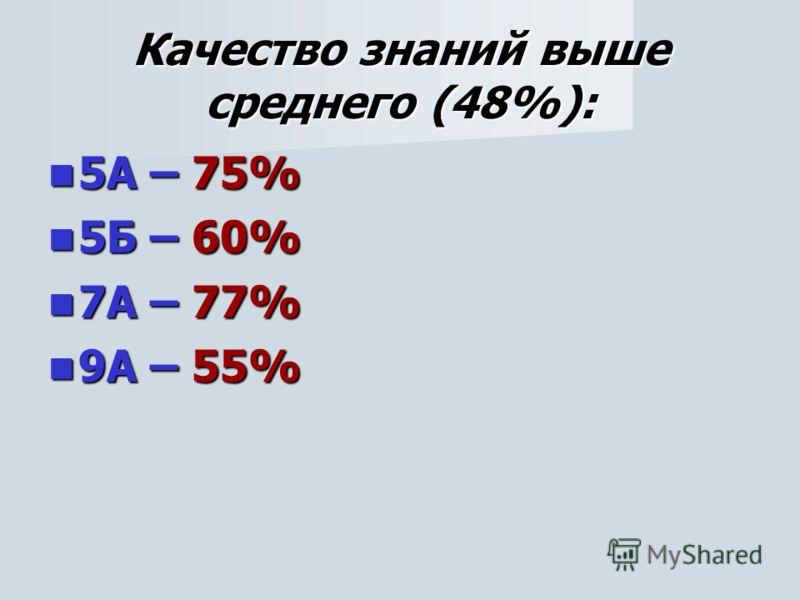 Качество знаний выше среднего (48%): 5А – 75% 5А – 75% 5Б – 60% 5Б – 60% 7А – 77% 7А – 77% 9А – 55% 9А – 55%