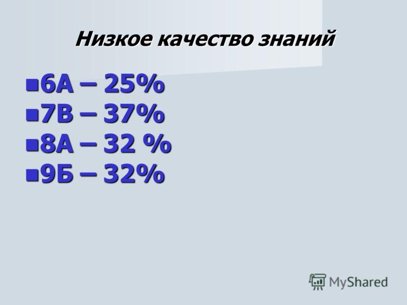 Низкое качество знаний 6А – 25% 6А – 25% 7В – 37% 7В – 37% 8А – 32 % 8А – 32 % 9Б – 32% 9Б – 32%