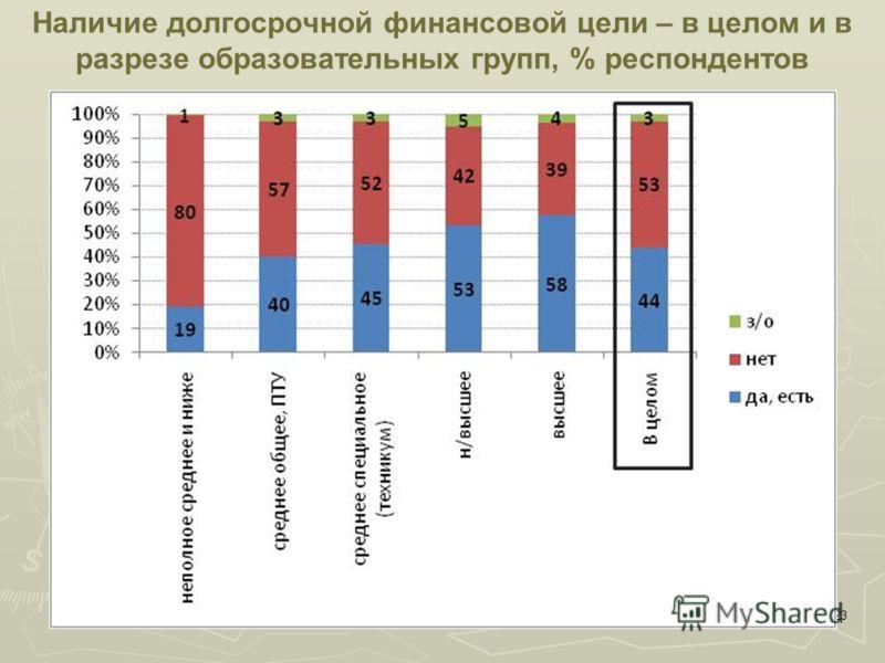 23 Наличие долгосрочной финансовой цели – в целом и в разрезе образовательных групп, % респондентов