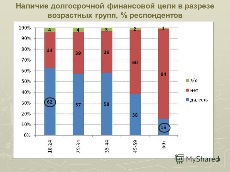 24 Наличие долгосрочной финансовой цели в разрезе возрастных групп, % респондентов