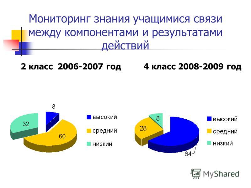 Мониторинг знания учащимися связи между компонентами и результатами действий 2 класс 2006-2007 год4 класс 2008-2009 год