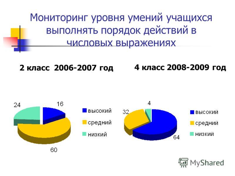 Мониторинг уровня умений учащихся выполнять порядок действий в числовых выражениях 2 класс 2006-2007 год 4 класс 2008-2009 год