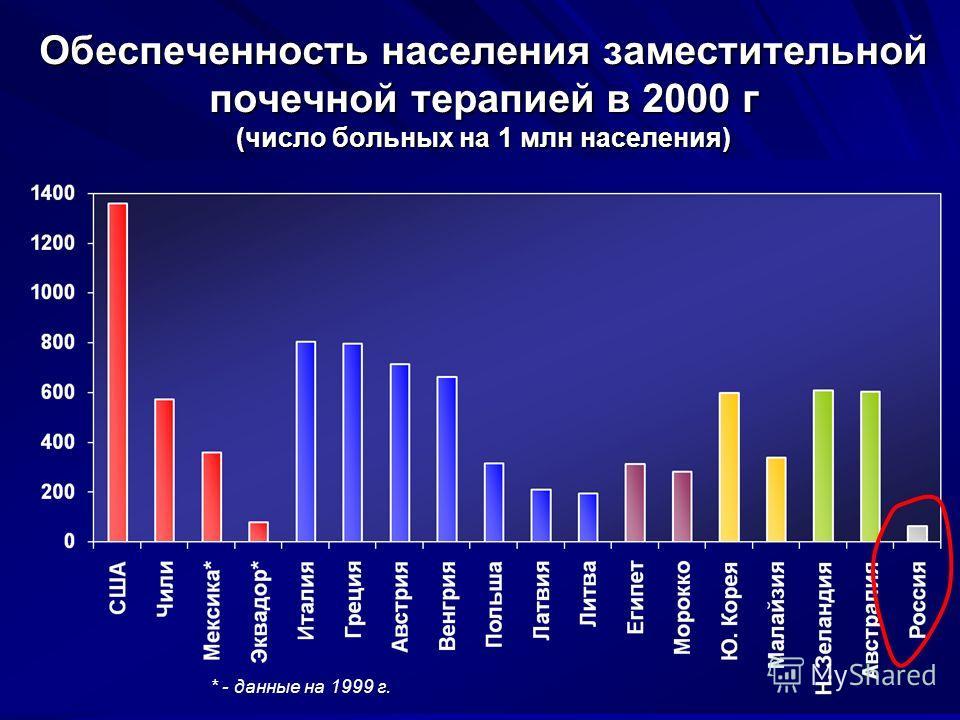 Обеспеченность населения заместительной почечной терапией в 2000 г (число больных на 1 млн населения) * - данные на 1999 г.
