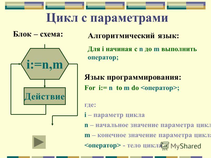 Язык программирования: For i:= n to m do ; где: i – параметр цикла n – начальное значение параметра цикла m – конечное значение параметра цикла - тело цикла Действие Счетчик i:=n,m Цикл с параметрами Блок – схема: Алгоритмический язык: Для i начиная
