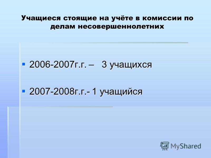 Учащиеся стоящие на учёте в комиссии по делам несовершеннолетних 2006-2007г.г. – 3 учащихся 2006-2007г.г. – 3 учащихся 2007-2008г.г.- 1 учащийся 2007-2008г.г.- 1 учащийся