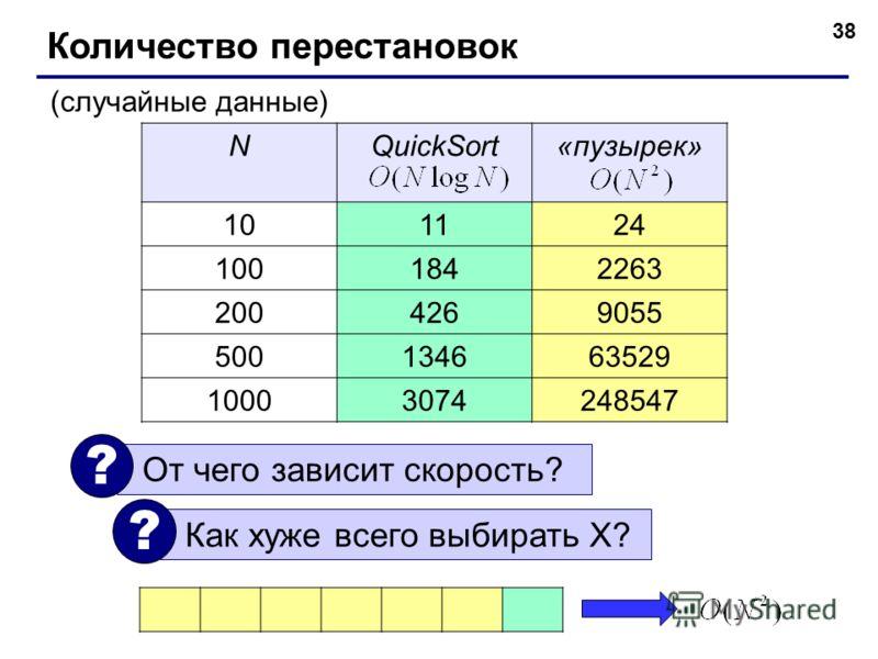 NQuickSort«пузырек» 101124 1001842263 2004269055 500134663529 10003074248547 38 Количество перестановок (случайные данные) От чего зависит скорость? ? Как хуже всего выбирать X? ?