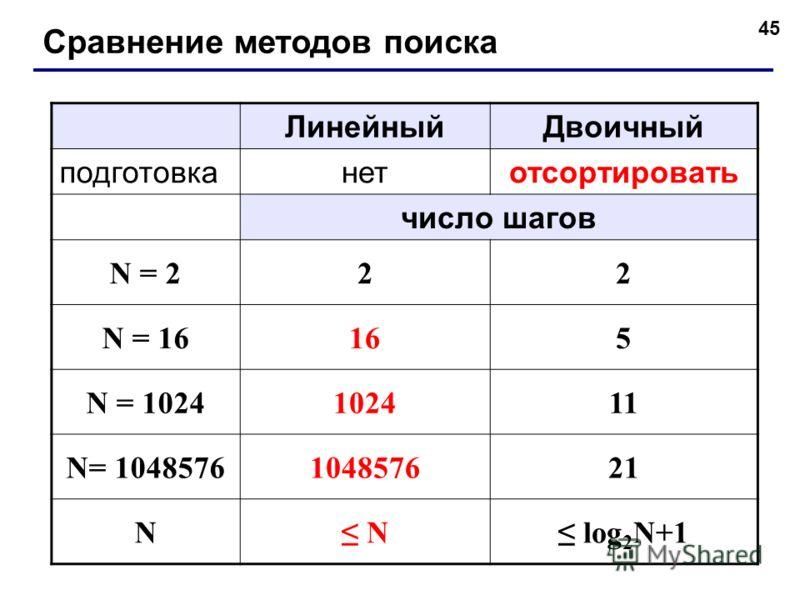 45 Сравнение методов поиска ЛинейныйДвоичный подготовканетотсортировать число шагов N = 222 N = 16165 N = 1024102411 N= 1048576104857621 N N log 2 N+1