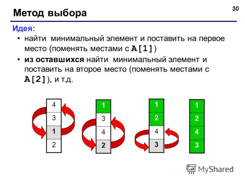 30 Метод выбора Идея: найти минимальный элемент и поставить на первое место (поменять местами с A[1] ) из оставшихся найти минимальный элемент и поставить на второе место (поменять местами с A[2] ), и т.д. 4 3 1 2 1 3 4 2 1 2 4 3 1 2 4 3