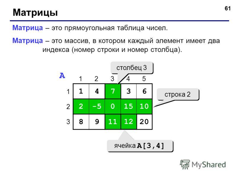 61 Матрицы Матрица – это прямоугольная таблица чисел. Матрица – это массив, в котором каждый элемент имеет два индекса (номер строки и номер столбца). 14736 2-50151010 89111220 1 2 3 12345 A 7 0 11 2-50151010 1212 строка 2 столбец 3 ячейка A[3,4]