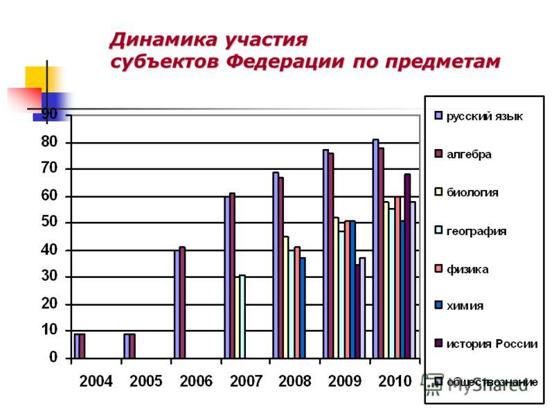 Динамика участия субъектов Федерации по предметам