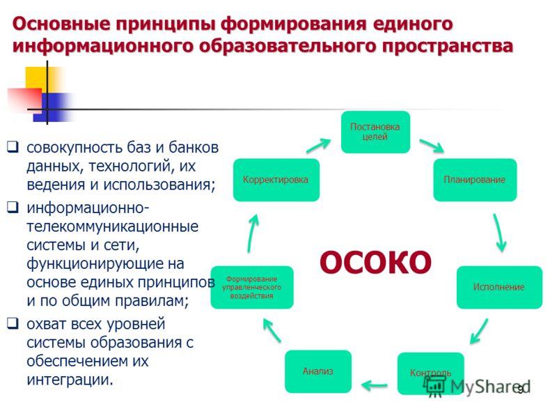 Постановка целей ПланированиеИсполнениеКонтрольАнализ Формирование управленческого воздействия Корректировка Основные принципы формирования единого информационного образовательного пространства совокупность баз и банков данных, технологий, их ведения