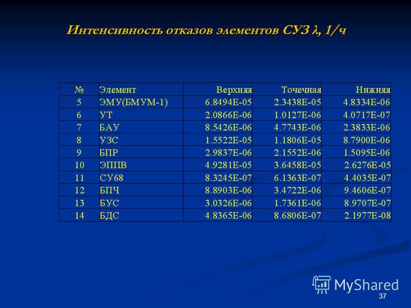 37 Интенсивность отказов элементов СУЗ λ, 1/ч