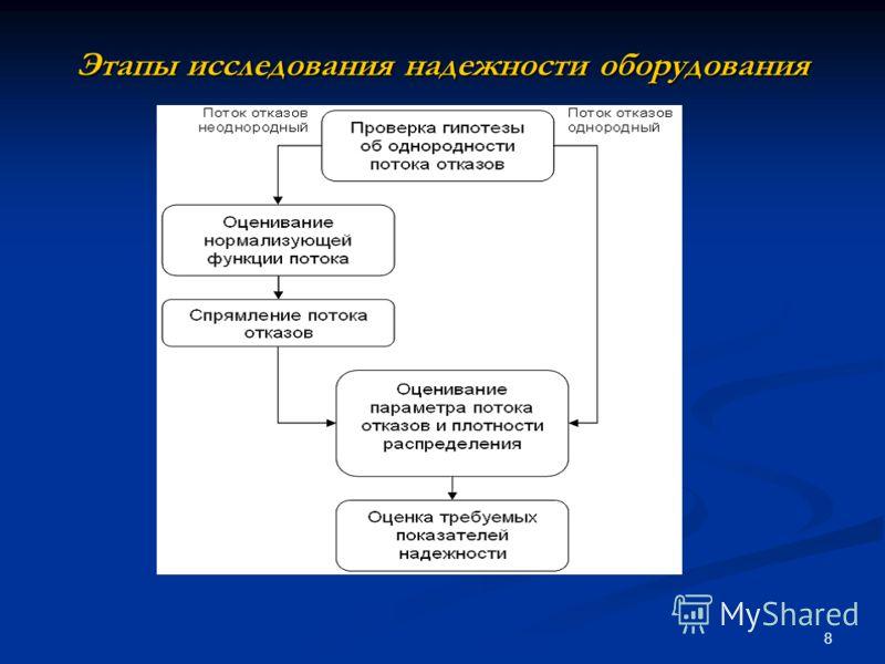 8 Этапы исследования надежности оборудования