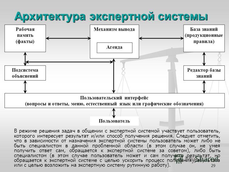 29 Архитектура экспертной системы В режиме решения задач в общении с экспертной системой участвует пользователь, которого интересует результат и/или способ получения решения. Следует отметить, что в зависимости от назначения экспертной системы пользо